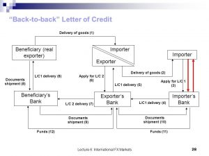 Back-to-Back Letter of Credit graphic